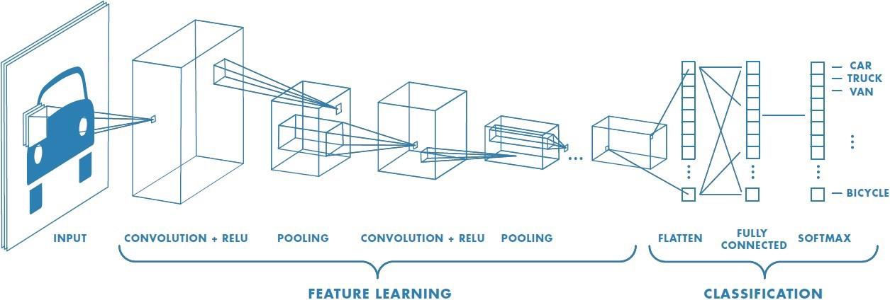convolutional neural network